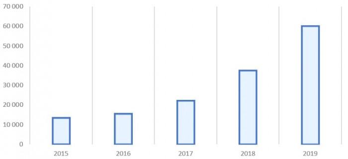 Источник: годовая финансовая отчётность по МСФО ПАО «АФК Система»
