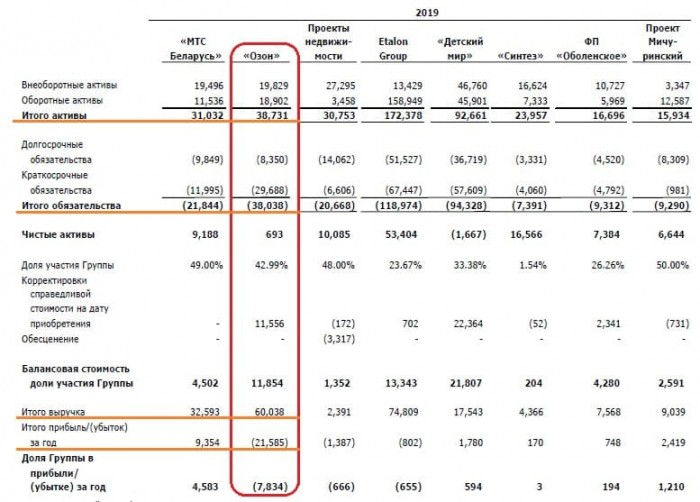 Источник: консолидированная финансовая отчётность по МСФО ПАО «АФК Система» за 2019 год