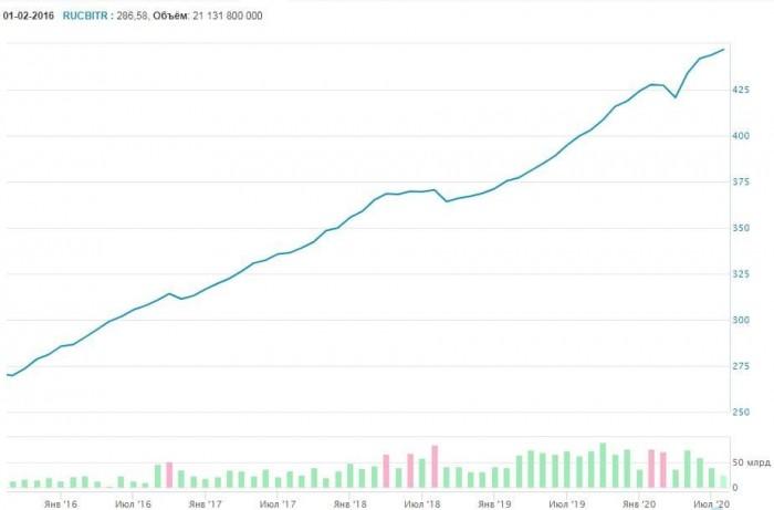 Рис 2. Рост индекса корпоративных облигаций МосБиржи (RUCBITR). Источник: сайт Московской биржи
