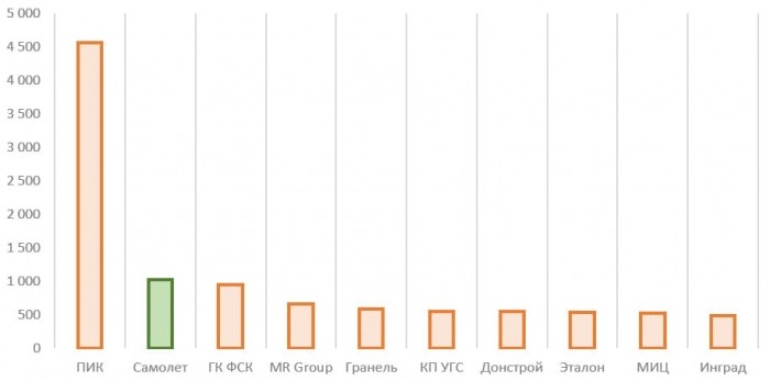 Источник: годовой отчёт ПАО «ГК «Самолёт», единый реестр застройщиков ЕИСЖС