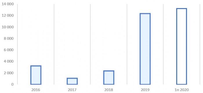 Источник: финансовые показатели ПАО «ГК «Самолёт»