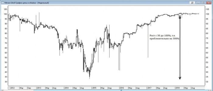 Рис. 3. График облигаций «Мечел14об»