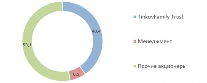 Источник: раскрытие состава акционеров на сайте «Тинькофф»