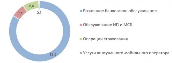 Источник: финансовая отчётность TCS Group за 2019 год