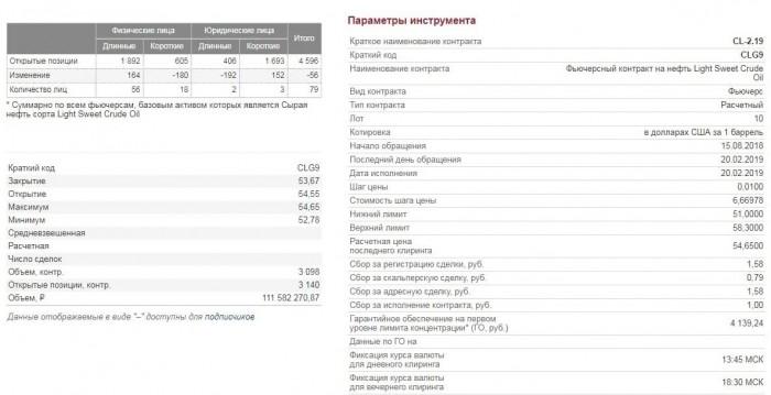 Рис. 3. Спецификация фьючерса Cl на Московской бирже