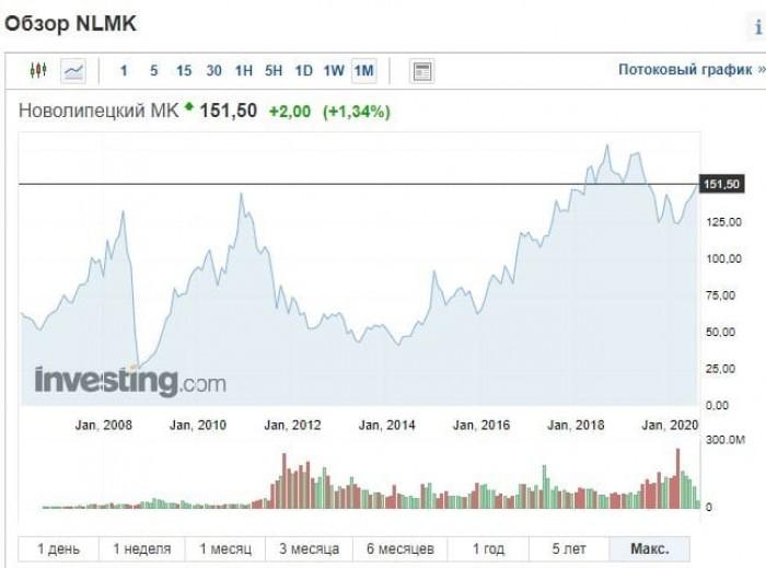 Рис. 2. Динамика котировок на акции ПАО «НЛМК» с момента размещения на бирже в 2006 г. Источник: investing.com