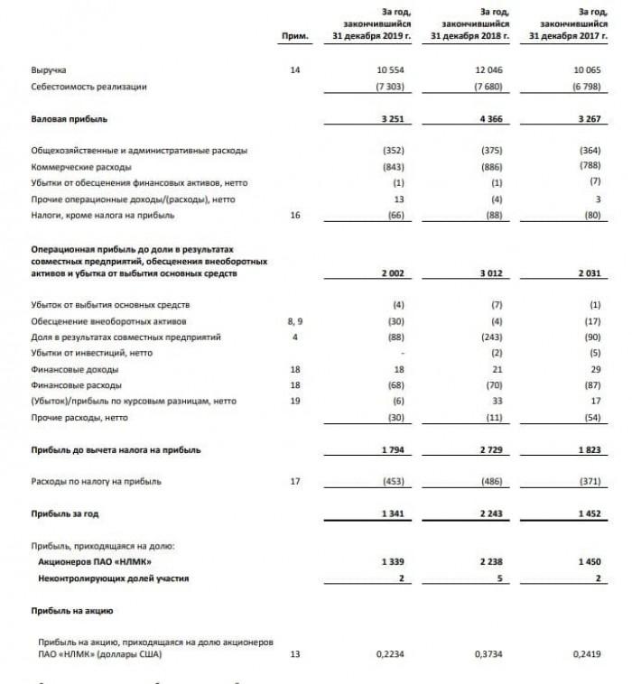 Рис. 1. Финансовая отчётность ПАО «НЛМК» по МСФО за 2019 год. Источник: сайт nlmk.com