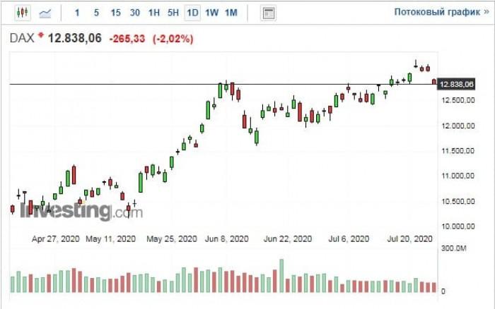 Рис. 1. График индекса DAX. Источник: Investing.com