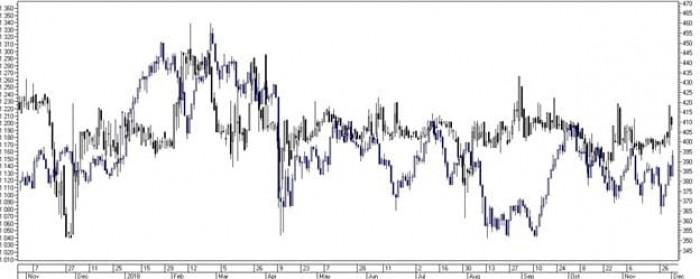 Рис. 3. Пример низкой корреляции акций «М. Видео» и Индекса РТС
