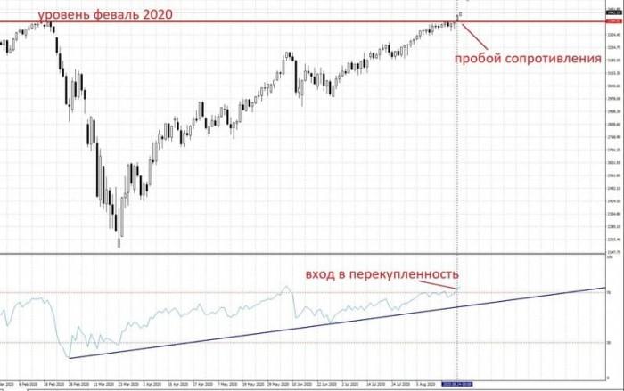 Рис. 3. Индекс S&P 500