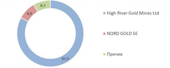 Источник: список аффилированных лиц ПАО «Бурятзолото» на 30.09.2020