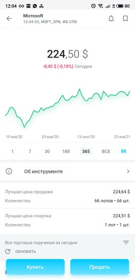 График котировок и цена акций Microsoft в приложении «Открытие Брокер. Инвестиции»