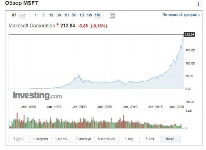 Рис. 2. Котировки акций Microsoft с момента IPO в 1986 г. Источник: investing.com