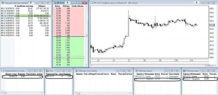 Рис. 6. Отображение последующей продажи фьючерса на нефть
