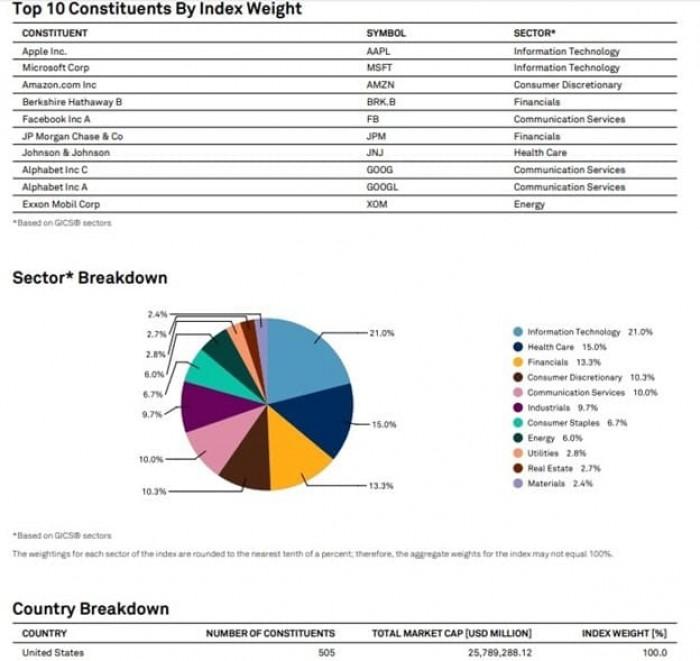 Фьючерсный контракт на индекс акций US 500