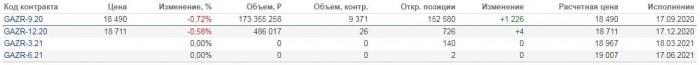 Рис. 4. Разные фьючерсные контракты на один актив (акции «Газпрома»). Источник: сайт Московской биржи