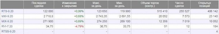 Рис. 5. Контракты на индексы. Источник: сайт Московской биржи