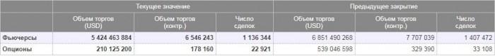 Рис. 2. Объёмы торгов на срочном рынке. Источник: сайт Московской биржи