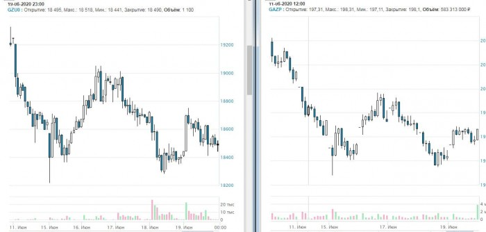 Рис. 3. Корреляция фьючерса на акции «Газпрома» (слева) с базовым активом (справа). Источник: сайт Московской биржи