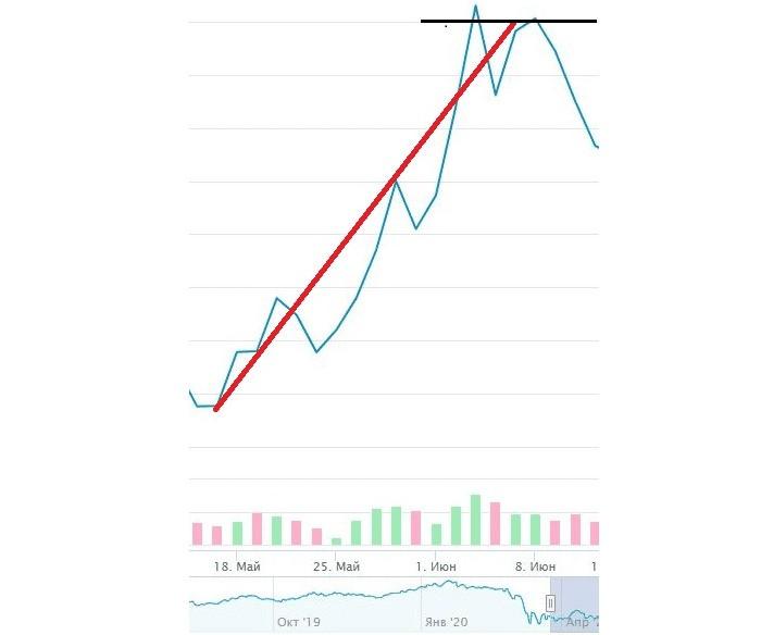 Рис. 3. Растущий тренд не смог закрепиться выше уровня сопротивления. Источник: сайт Московской биржи
