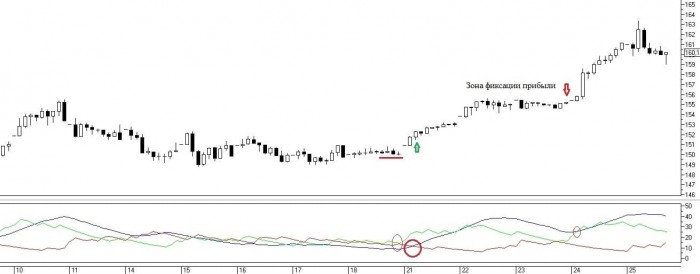 Рис. 4. Сигнал на совершение сделки при пересечении линий DI и последующем росте линии ADX выше нижней DI