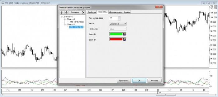 Рис. 7. Изменение параметров усреднения и цвета линий DI индикатора ADX