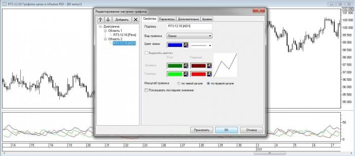 Рис. 6. Изменение параметров отображения линии ADX