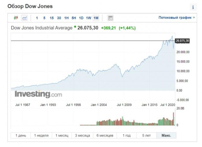 Рис. 1. График индекса Dow Jones на 13.07.2020 г. от начала его расчёта. Источник: https://ru.investing.com/indices/us-30