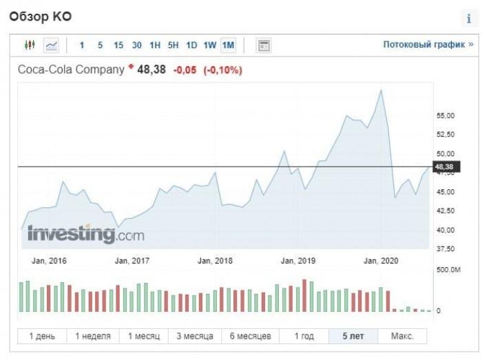 Рис. 2. Динамика котировок The Coca-Cola Company с 2016 г. Источник: investing.com