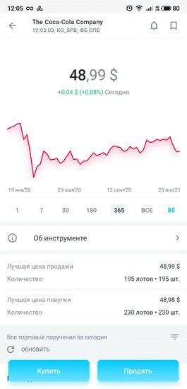 График котировок и цена акций The Coca-Cola Company в приложении «Открытие Брокер. Инвестиции»
