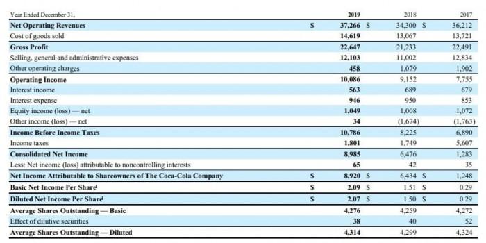Рис. 1. Данные отчёта о прибылях и убытках за 2019 год. Источник: сайт компании