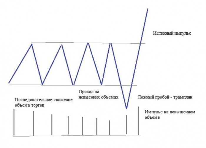 Рис. 2. Схема трамплина