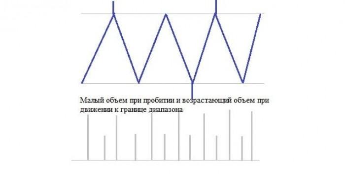 Рис. 4. Схема ложных пробитий при разбеге до препятствия