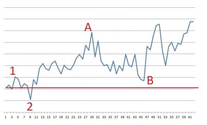 Рис. 1. График доходности