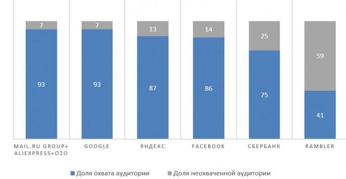 Источник: презентация Mail.ru Group, Mediascope WEB-Index, Desktop & Mobilel