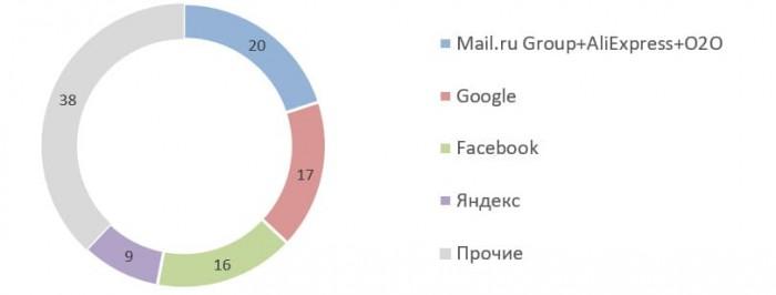Источник: презентация Mail.ru Group, Mediascope (Desktop & Apps)
