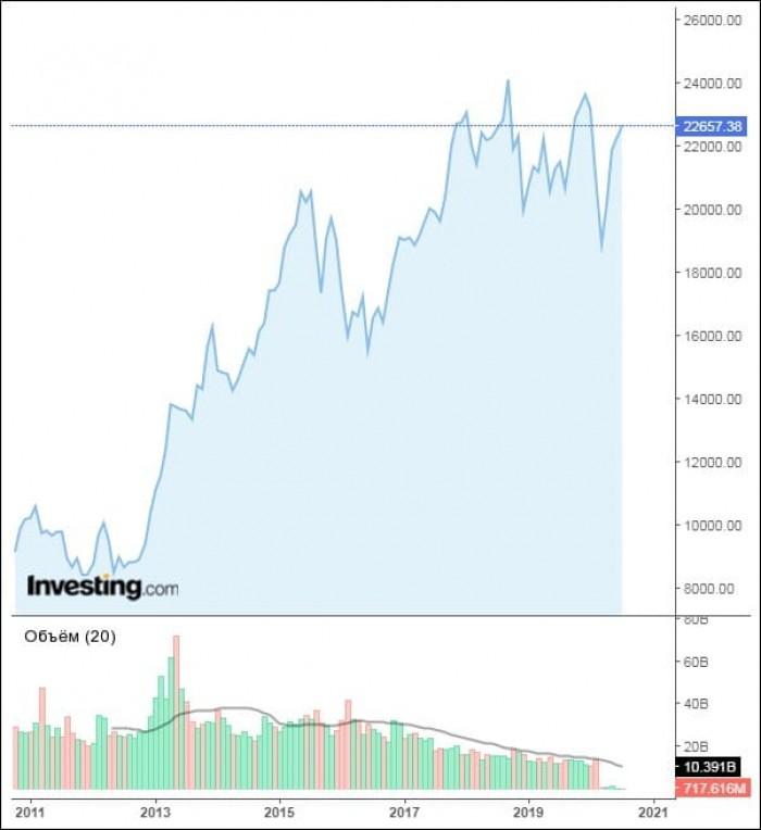 Рис. 1 Динамика Nikkei 225. Источник investing.com