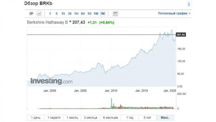 Рис. 3. Котировки акций Berkshire Hathaway Inc. класса B с 1996 г. Источник: investing.com