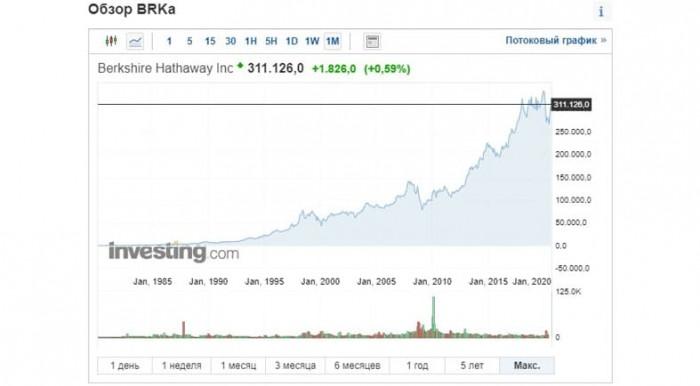 Рис. 2. Котировки акций Berkshire Hathaway Inc. класса А с 1980 г. Источник: investing.com