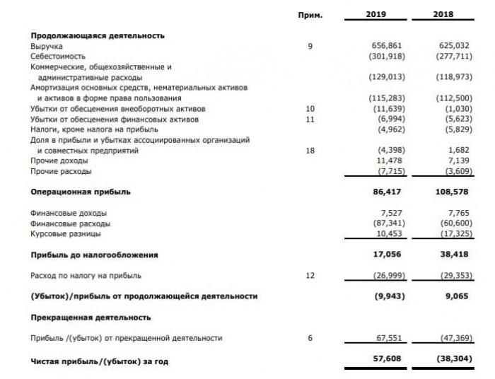 Рис. 1. Консолидированная финансовая отчётность ПАО АФК «Система» за 2019 год. Источник: сайт компании