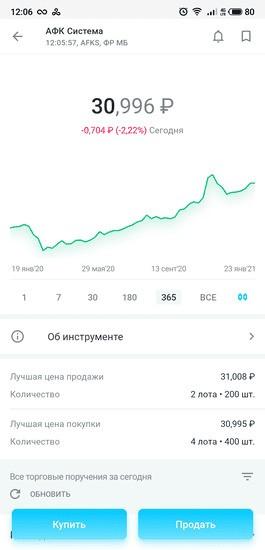 График котировок и цена акций ПАО АФК «Система» в приложении «Открытие Брокер. Инвестиции»