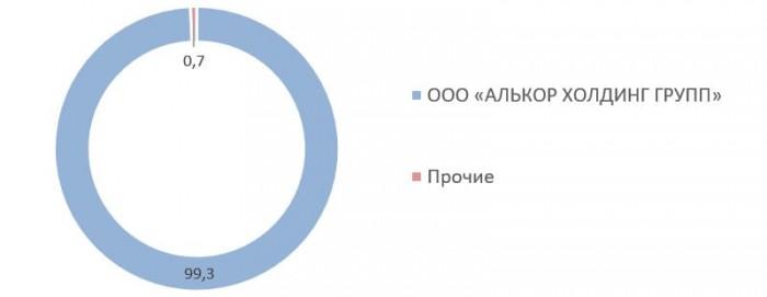 Источник: список аффилированных лиц ПАО АКБ «АВАНГАРД»