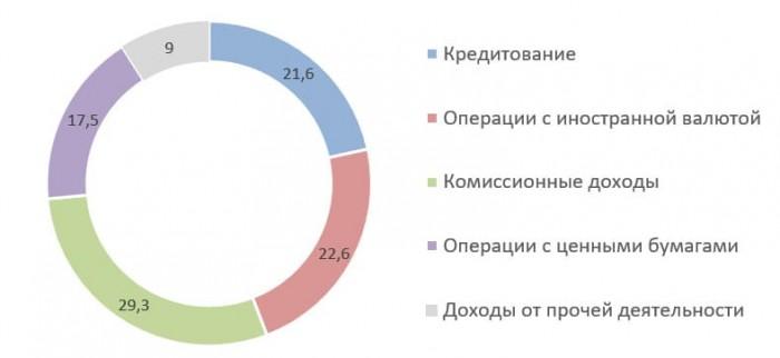 Источник: Годовой отчёт ПАО АКБ «АВАНГАРД» за 2019 г.