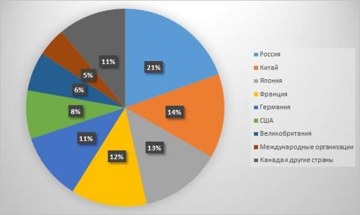 Рис. 3. Ведущие страны по географическому распределению ЗВР РФ (в %). Источник: сайт Центробанка