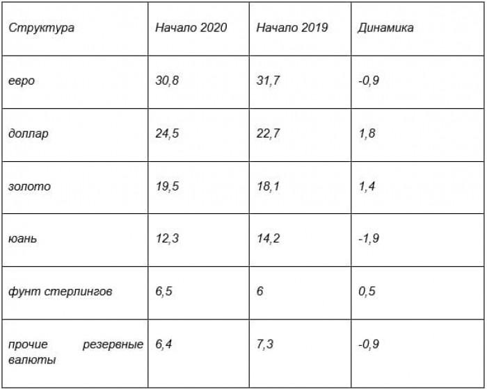 Рис. 2. Распределение активов ЗВР РФ по стоимости (в %). Источник: сайт Центробанка