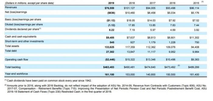 Рис. 1. Сведения из финансового отчёта за 2019 год. Источник: сайт The Boeing Company