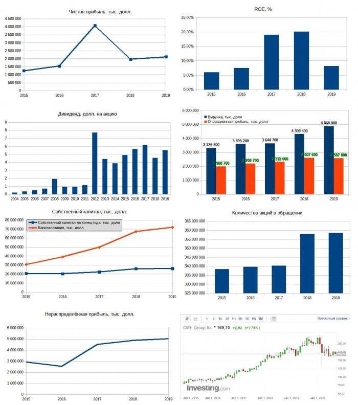 Рис. 4. Диаграммы построены по данным EDGAR. График акций — investing.com