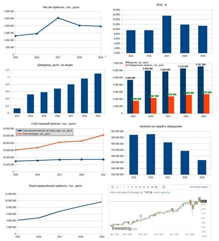 Рис. 1. Диаграммы построены по данным EDGAR. График акций — investing.com
