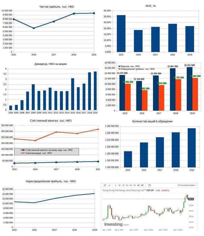 Рис. 6. Диаграммы построены по данным финансовых отчётов HKEX. График акций — investing.com