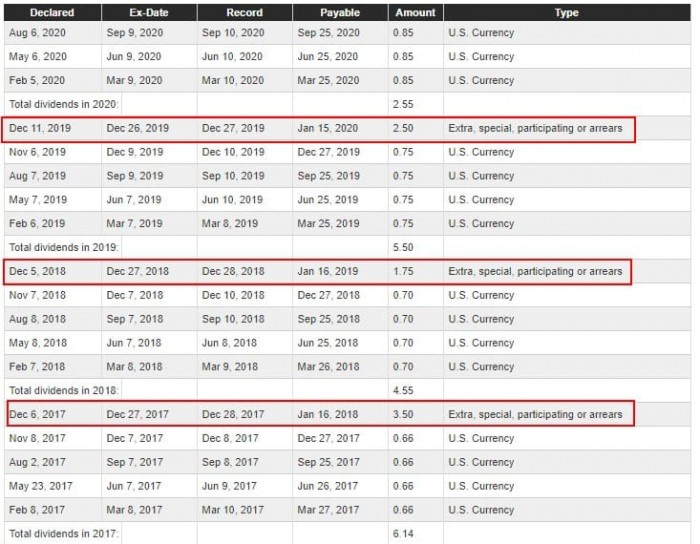 Рис. 3. Изображение: http://investor.cmegroup.com/dividends-splits